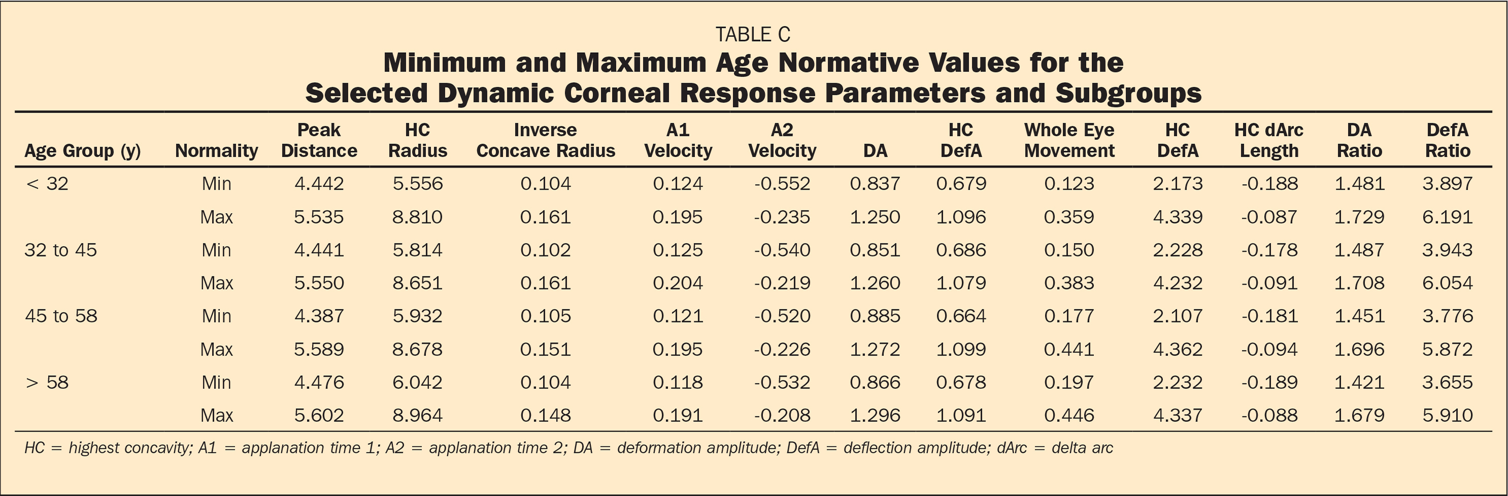 Influence of Pachymetry and Intraocular Pressure on Dynamic ...