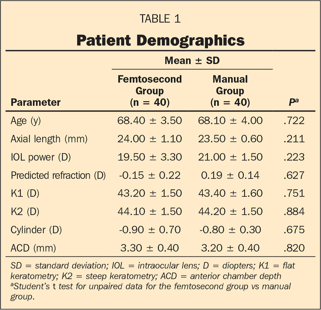 Postoperative IOL Axial Movements and Refractive Changes After ...