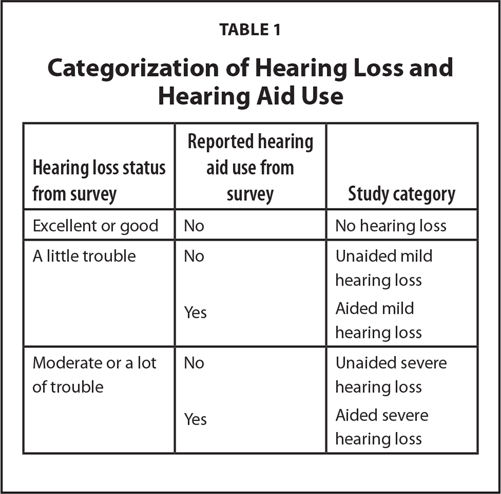Limited Health Literacy and Hearing Loss Among Older Adults   HLRP ...