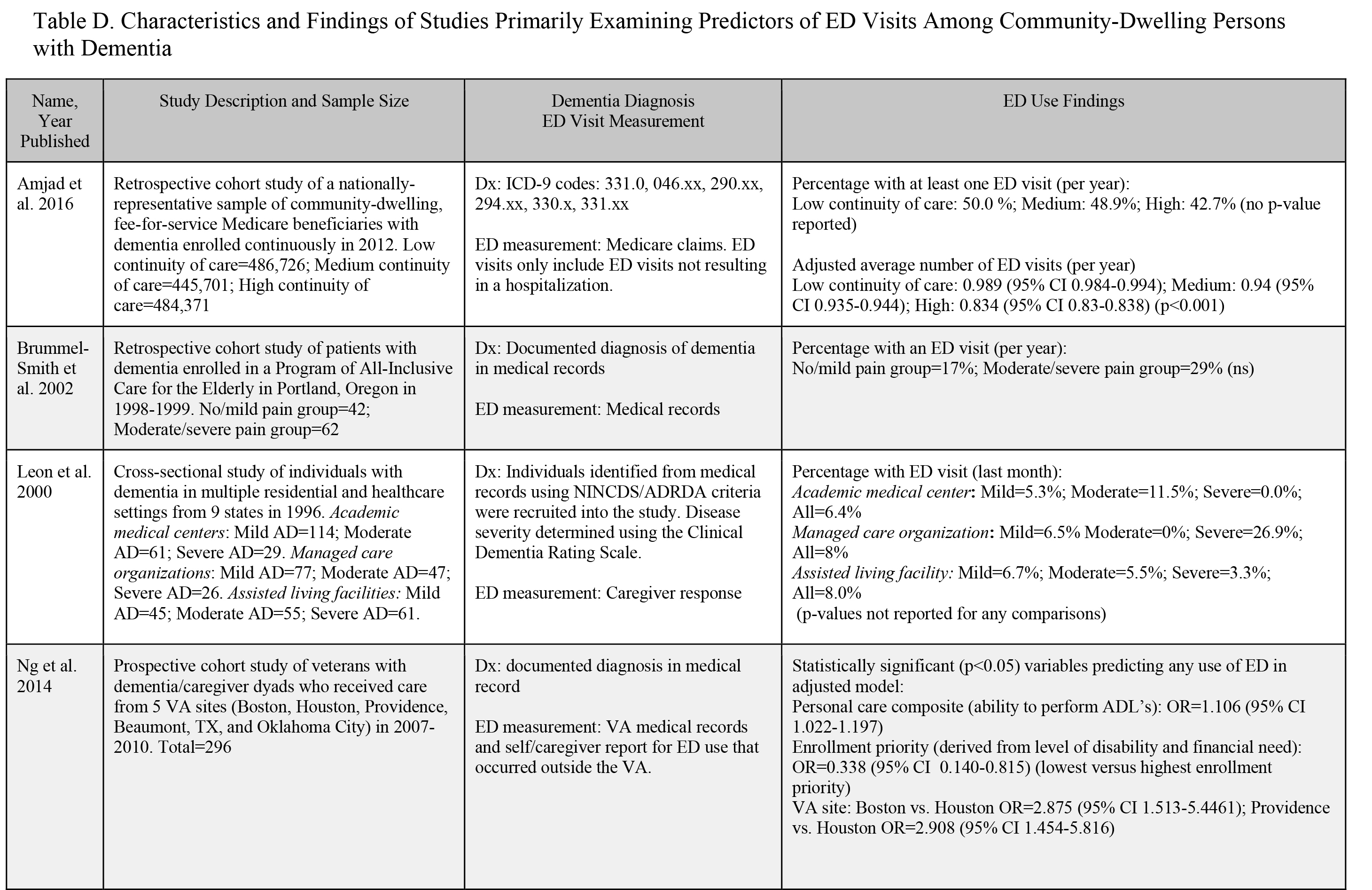 Emergency Department Use by Community-Dwelling Individuals With ...